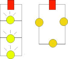 The bulbs in the parallel circuit (to the left) are much brighter than the bulbs in the series circuit (to the right)!