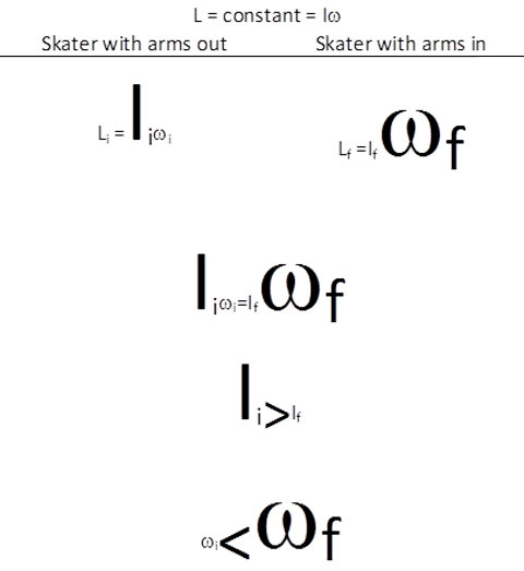 Equations for Angular Momentum