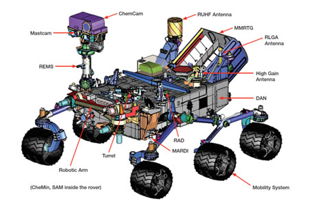 Curiosity-Overview