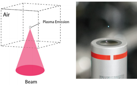 A focused laser creates a single voxel of plasma.