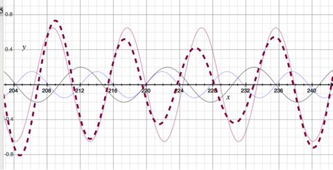 The dashed maroon wave varies in size depending on the relative phases of the waves that compose it.