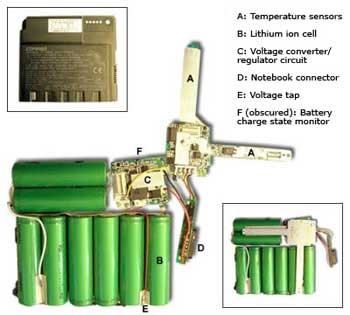 the inside of a lithium-ion battery pack, with protective devices