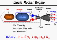 liquid rocket engine