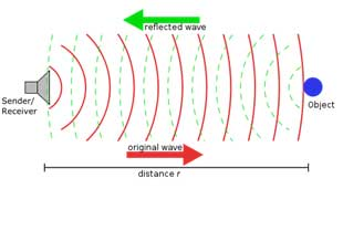 Schematic of a sonar system. A pulse of sound is sent underwater in a specific direction (red), and the reflected pulse is detected (green).