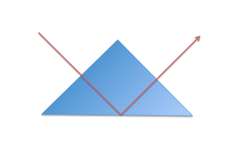 A diagram depicting total internal reflection in a triangular prism.