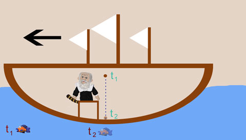 Galileo's ship is moving at a constant speed to the left. The fish remains stationary relative to the Earth. Galileo drops a ball at time t-1 that hits the ground at time t-2. The fish's position is displayed at both times.