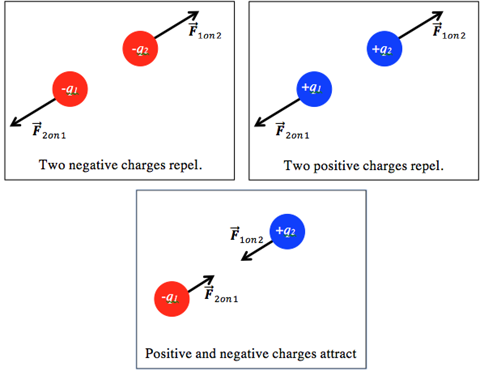 Two negative charges repel one another, as do two positive charges. A positive charge and a negative charge, however, attract one another.