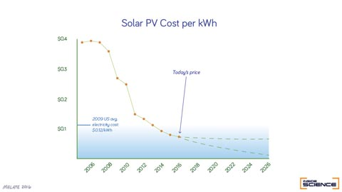 The price of solar energy has fallen over the past ten years, dipping in 2012 below the 2009 average for US electricity costs.